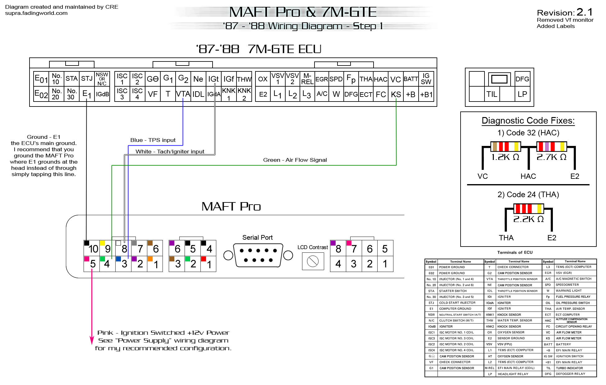 87 88 Wiring Diagram Rev. 2.1 (CRE) trouble wiring maft pro in 87 mk3 full throttle speed tech support mk3 supra wiring diagram at panicattacktreatment.co